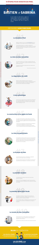 Infographie - Les 10 étapes d'un investissement en Loi Pinel