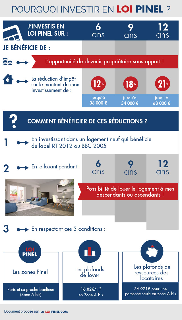 la loi pinel illustr e pourquoi investir loi pinel. Black Bedroom Furniture Sets. Home Design Ideas