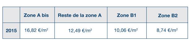 Tableau-zones