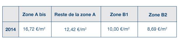 zone pinel