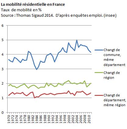 mobilité résidentielle