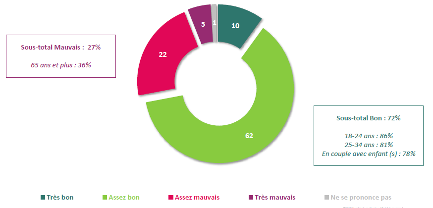sondage loi pinel