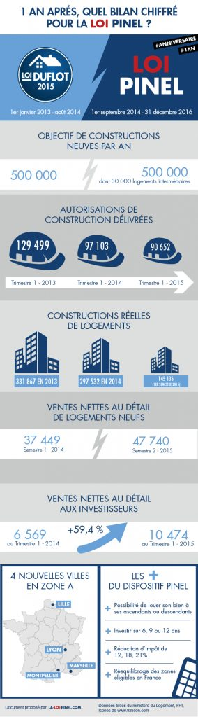 infographie Loi Pinel
