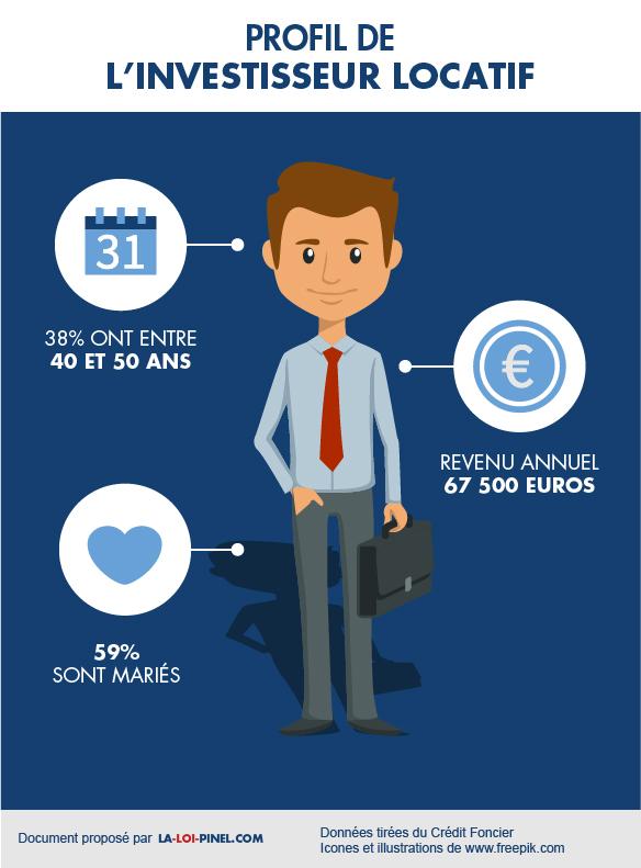 Les caractéristiques de l'investisseur locatif
