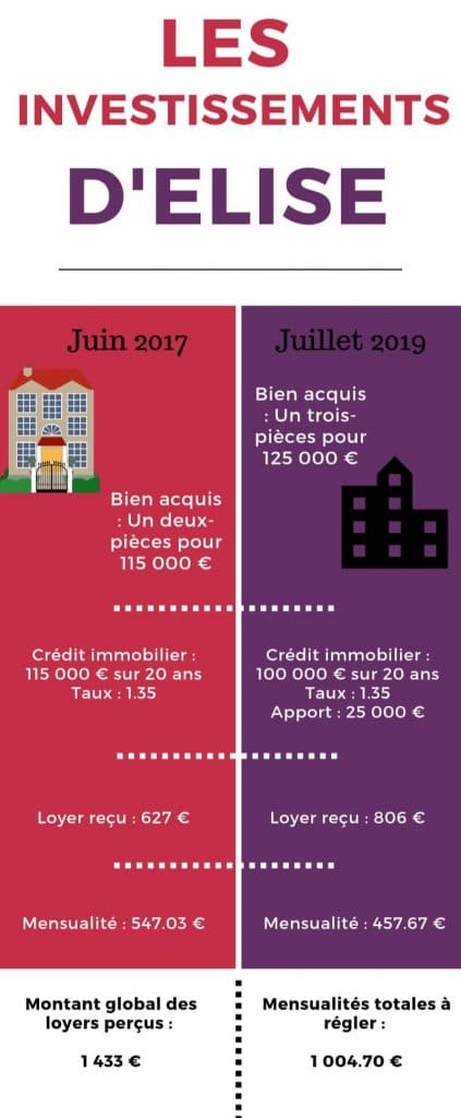 Investissement locatif Pinel
