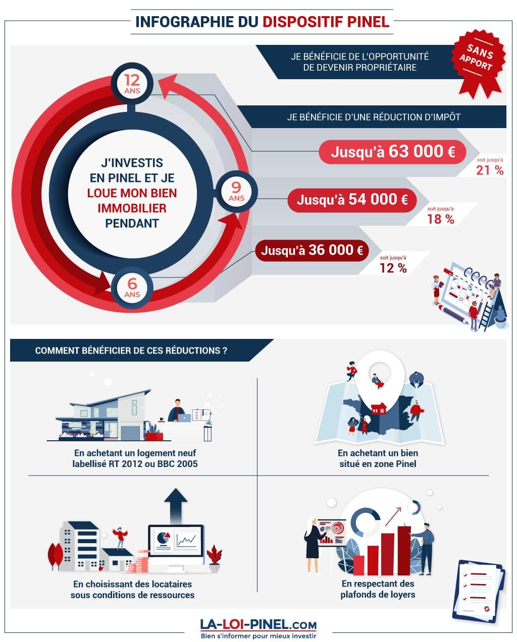 infographie comprendre la loi pinel en 2020