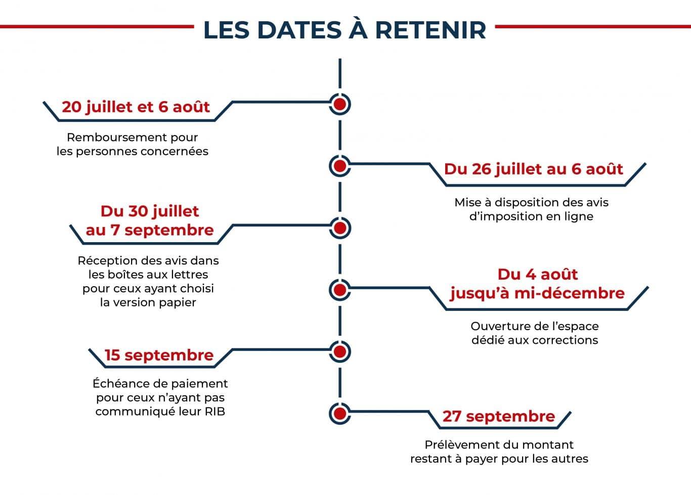 Cette infographie présente les prochaines échéances à venir pour la déclaration d'impôt 2021.